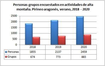 Alta montaña. Grupos y personas encuestadas. Pirineo Aragonés, verano 2018-2020