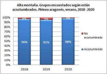 Alta montaña. Grupos encuestados según están acostumbrados. Pirineo Aragonés, verano 2018-2020