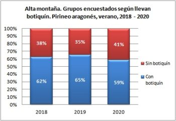 Alta montaña. Grupos encuestados según llevan botiquín. Pirineo Aragonés, verano 2018-2020