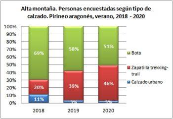 Alta montaña. Personas encuestadas según tipo de calzado. Pirineo Aragonés, verano 2018-2020