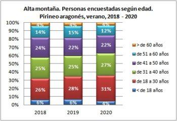 Alta montaña. Personas encuestadas según edad. Pirineo Aragonés, verano 2018-2020