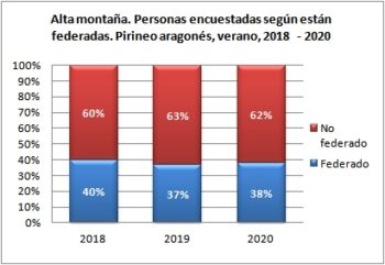 Alta montaña. Personas encuestadas según están federadas. Pirineo Aragonés, verano 2018-2020