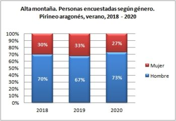 Alta montaña. Personas encuestadas según género. Pirineo Aragonés, verano 2018-2020