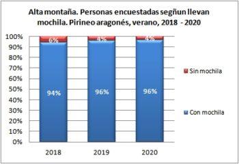 Alta montaña. Personas encuestadas según llevan mochila. Pirineo Aragonés, verano 2018-2020