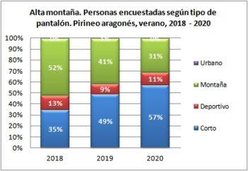 Alta montaña. Personas encuestadas según tipo de pantalón. Pirineo Aragonés, verano 2018-2020