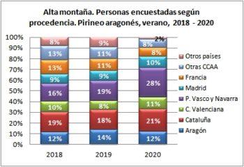 Alta montaña. Personas encuestadas según procedencia. Pirineo Aragonés, verano 2018-2020