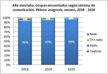 Alta montaña. Grupos encuestados según llevan teléfono. Pirineo Aragonés, verano 2018-2020
