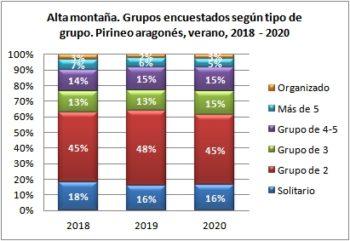 Alta montaña. Grupos encuestados según tipo de grupo. Pirineo Aragonés, verano 2018-2020