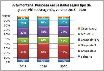 Alta montaña. Personas encuestadas según tipo de grupo. Pirineo Aragonés, verano 2018-2020
