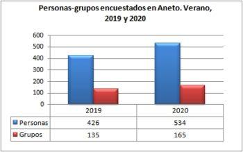 Aneto. Grupos y personas encuestadas. Verano, 2019-2020