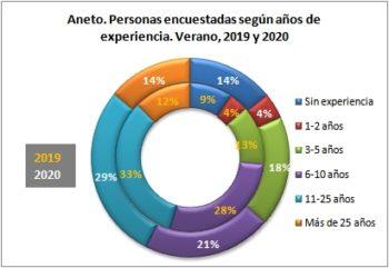 Aneto. Personas encuestadas según años de práctica. Verano, 2019-2020