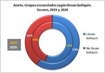 Aneto. Grupos encuestados según llevan botiquín. Verano, 2019-2020