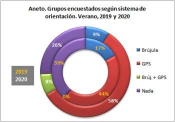 Aneto. Grupos encuestados según llevan brújula o GPS. Verano, 2019-2020