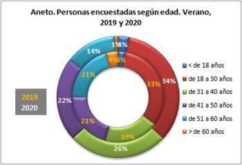Aneto. Personas encuestadas según edad. Verano, 2019-2020