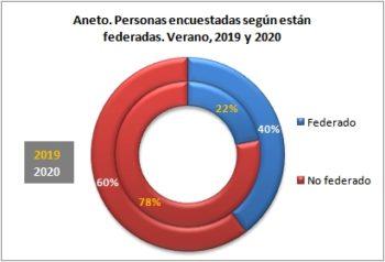 Aneto. Personas encuestadas según están federadas. Verano, 2019-2020
