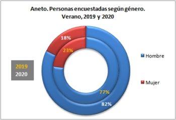 Aneto. Personas encuestadas según género. Verano, 2019-2020