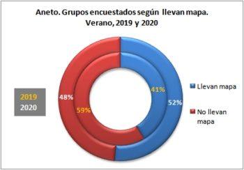 Aneto. Grupos encuestados según llevan mapa. Verano, 2019-2020