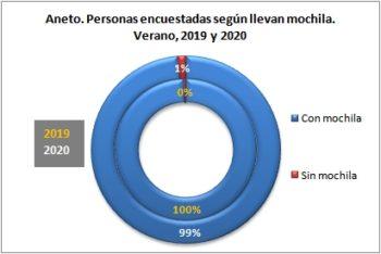 Aneto. Personas encuestadas según llevan mochila. Verano, 2019-2020