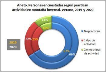 Aneto. Personas encuestadas según disciplina de actividad invernal. Verano, 2019-2020
