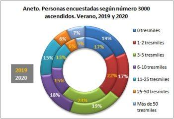 Aneto. Personas encuestadas según número de tresmiles ascendidos. Verano, 2019-2020