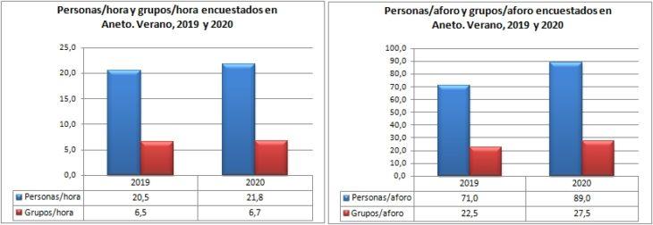Aneto. Grupos y personas encuestadas por hora y aforo. Verano, 2019-2020