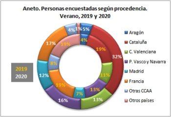 Aneto. Personas encuestadas según procedencia. Verano, 2019-2020