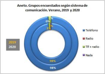 Aneto. Grupos encuestados según llevan teléfono. Verano, 2019-2020