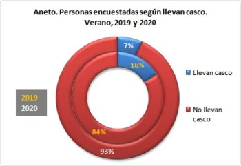 Aneto. Personas encuestadas según llevan casco. Verano, 2019-2020