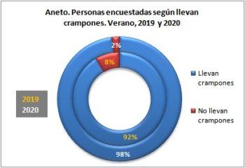 Aneto. Personas encuestadas según llevan crampones. Verano, 2019-2020