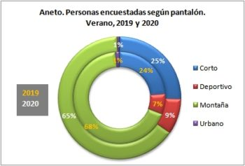 Aneto. Personas encuestadas según tipo de pantalón. Verano, 2019-2020