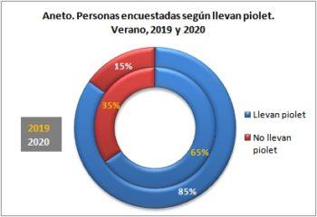 Aneto. Personas encuestadas según llevan piolet. Verano, 2019-2020
