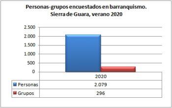Barranquismo. Grupos y personas encuestadas. Sierra de Guara, verano de 2020