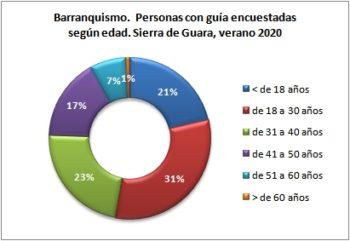 Barranquismo. Personas encuestadas con guía según edad. Sierra de Guara, verano 2020