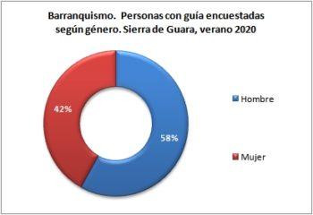 Barranquismo. Personas encuestadas con guía según género. Sierra de Guara, verano 2020