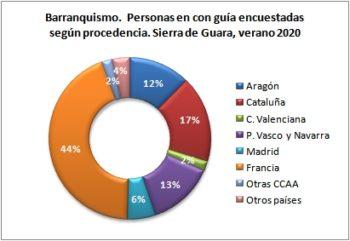 Barranquismo. Personas encuestadas con guía según procedencia. Sierra de Guara, verano 2020