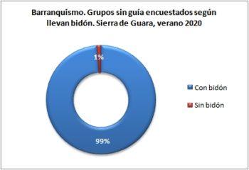 Barranquismo. Grupos sin guía encuestados según llevan bidón. Sierra de Guara, verano 2020