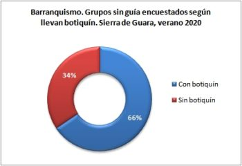 Barranquismo. Grupos sin guía encuestados según llevan botiquín. Sierra de Guara, verano 2020