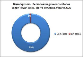 Barranquismo. Personas sin guía encuestadas según llevan casco. Sierra de Guara, verano 2020