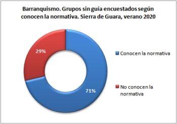 Barranquismo. Grupos sin guía encuestados según conocen normativa. Sierra de Guara, verano 2020