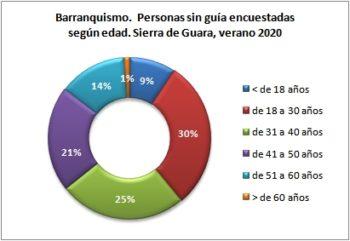 Barranquismo. Personas sin guía encuestadas según edad. Sierra de Guara, verano 2020
