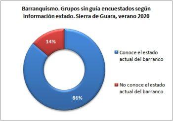 Barranquismo. Grupos sin guía encuestados según conocen el estado actual del barranco. Sierra de Guara, verano 2020