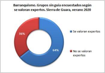 Barranquismo. Grupos sin guía encuestados según se consideran expertos. Sierra de Guara, verano 2020