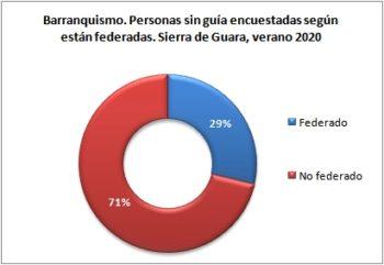 Barranquismo. Personas sin guía encuestadas según están federados. Sierra de Guara, verano 2020