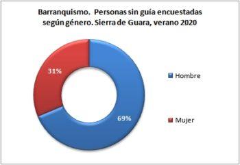Barranquismo. Personas sin guía encuestadas según género. Sierra de Guara, verano 2020