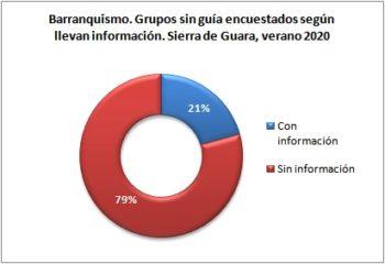 Barranquismo. Grupos sin guía encuestados según llevan información. Sierra de Guara, verano 2020