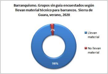 Barranquismo. Grupos sin guía encuestados según llevan material técnico. Sierra de Guara, verano 2020