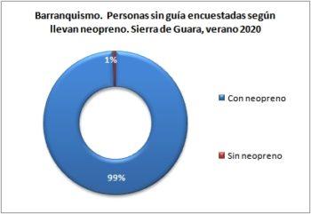 Barranquismo. Personas sin guía encuestadas según llevan neopreno. Sierra de Guara, verano 2020