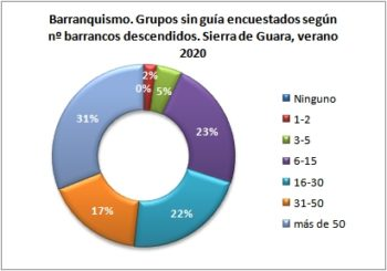 Barranquismo. Grupos sin guía encuestados según número de barrancos descendidos. Sierra de Guara, verano 2020