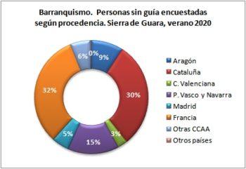 Barranquismo. Personas sin guía encuestadas según procedencia. Sierra de Guara, verano 2020