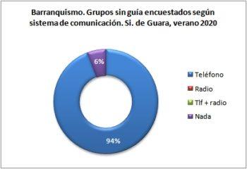 Barranquismo. Grupos sin guía encuestados según llevan teléfono. Sierra de Guara, verano 2020